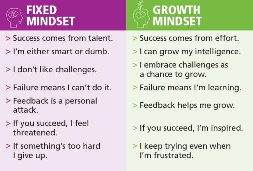 mindset-chart